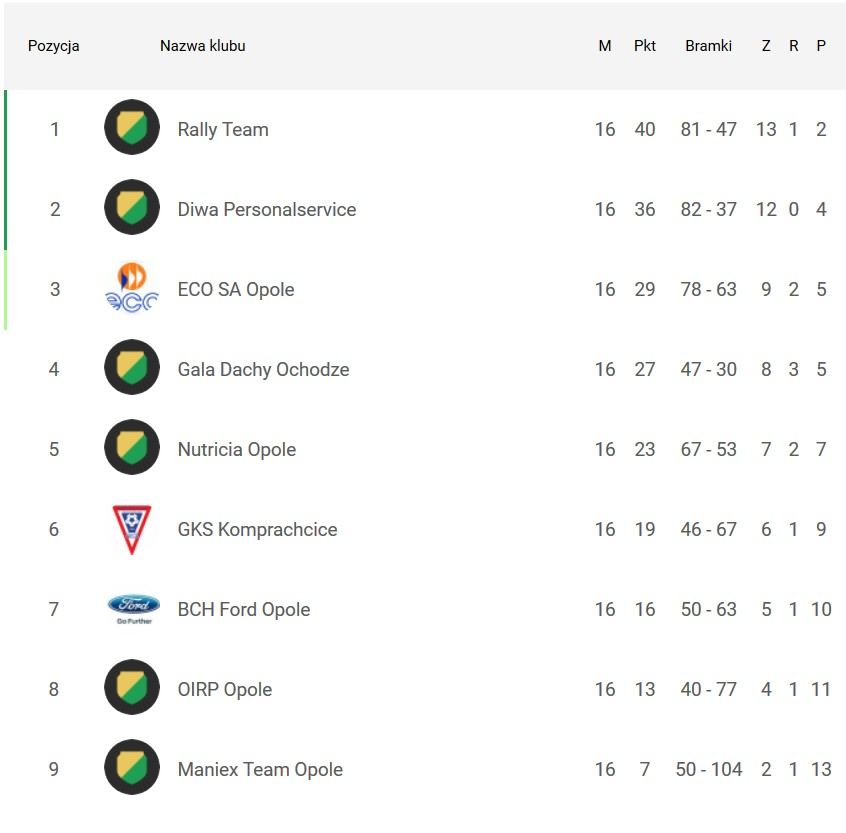 KLF 2 Liga 2017/2018