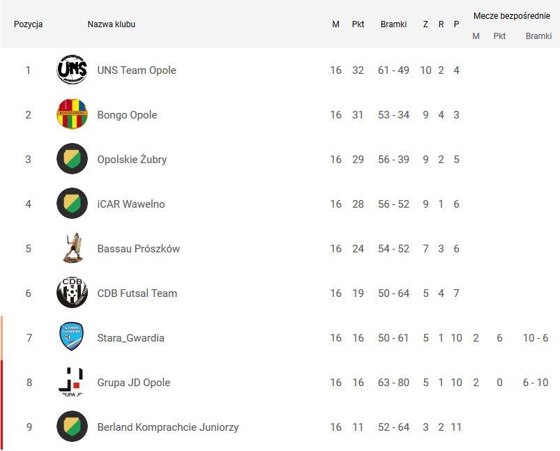 KLF 1 Liga 2017/2018