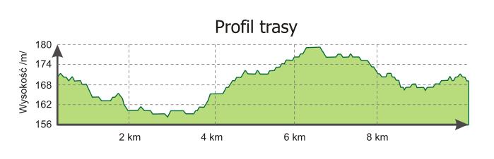 profil_trasy.png
